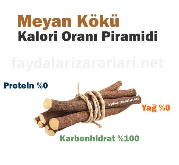 Meyan Kökü Kalori